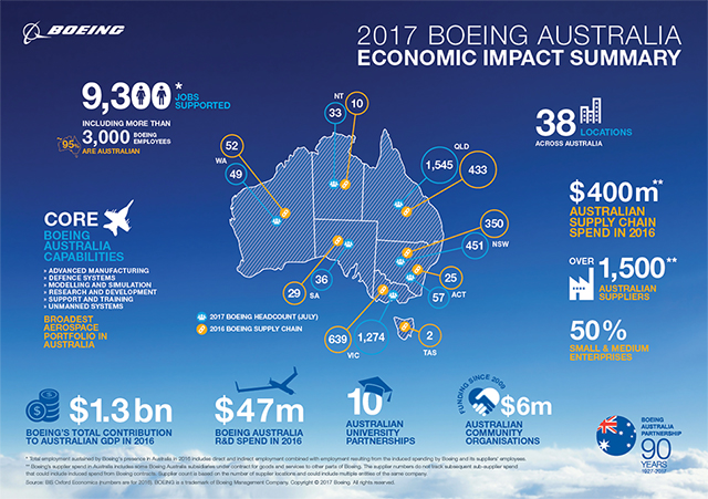 2017 BOEING AUSTRALIA ECONOMIC IMPACT SUMMARY